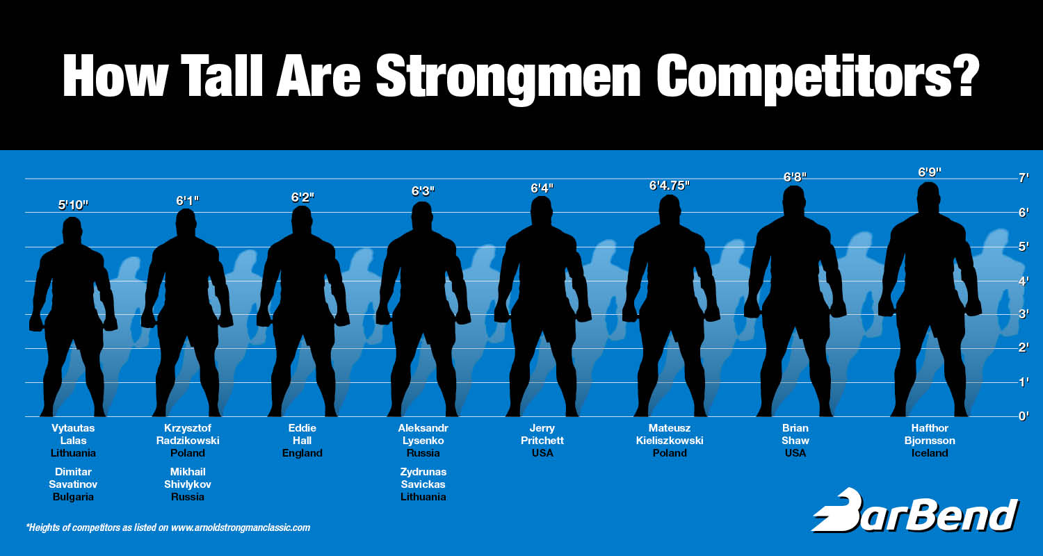 See how the world's top strongman athletes compare in height.