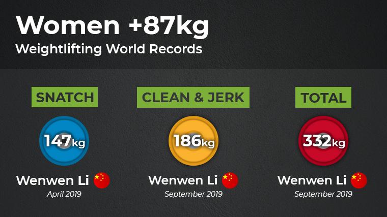Weightclass W10