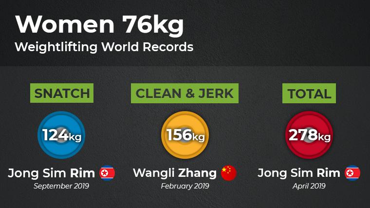 Weightclass W7