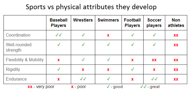 Sports vs Physical Attributes