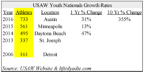 Youth Nationals Growth Rates