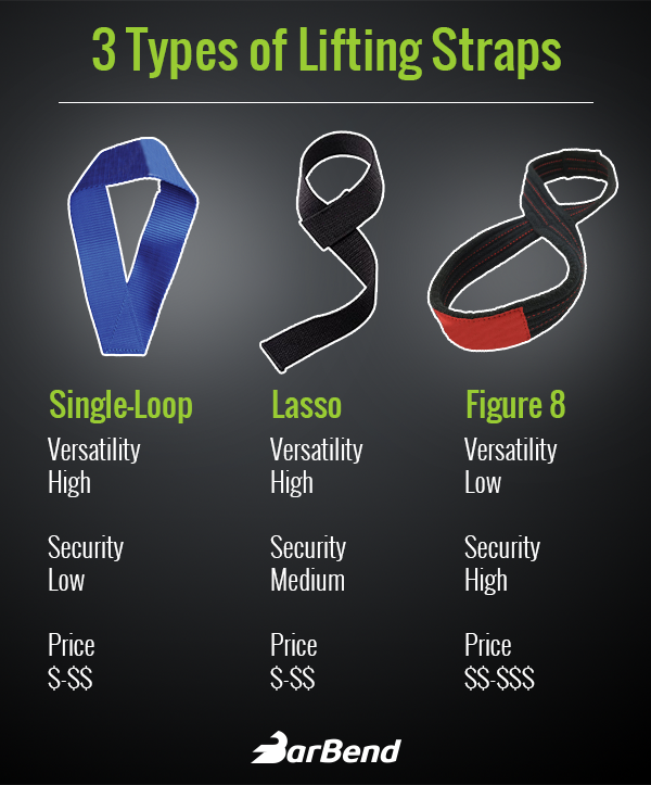 Components of different lifting straps and how they're used