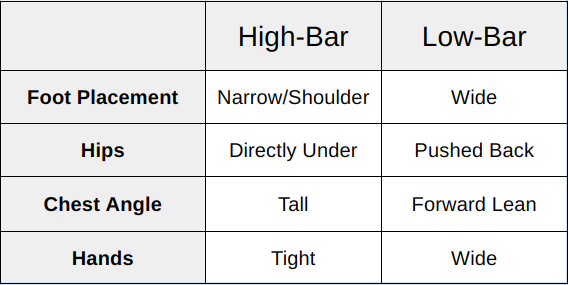 2f615d83d79604 High-Bar Versus Low-Bar Squats  Their Differences and When to Use ...
