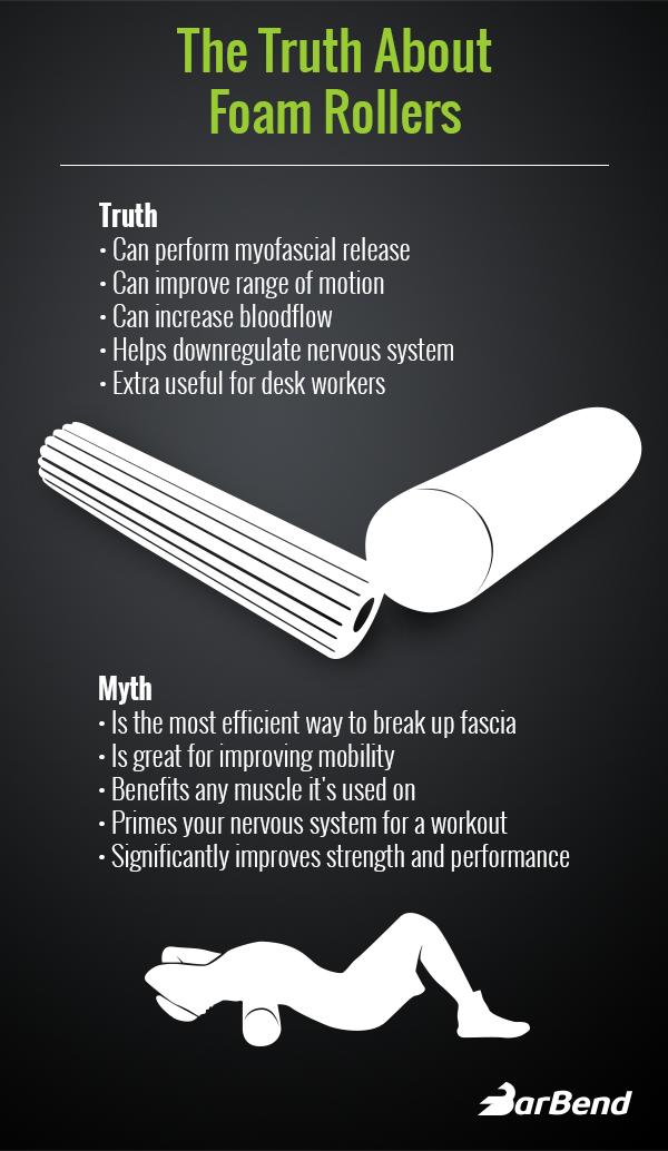 Foam Roller Infographic