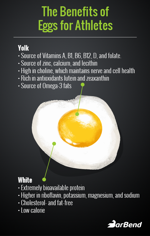 The Benefits Of Eggs For Athletes Cholesterol Nutrition And The Healthiest Way To Cook Barbend