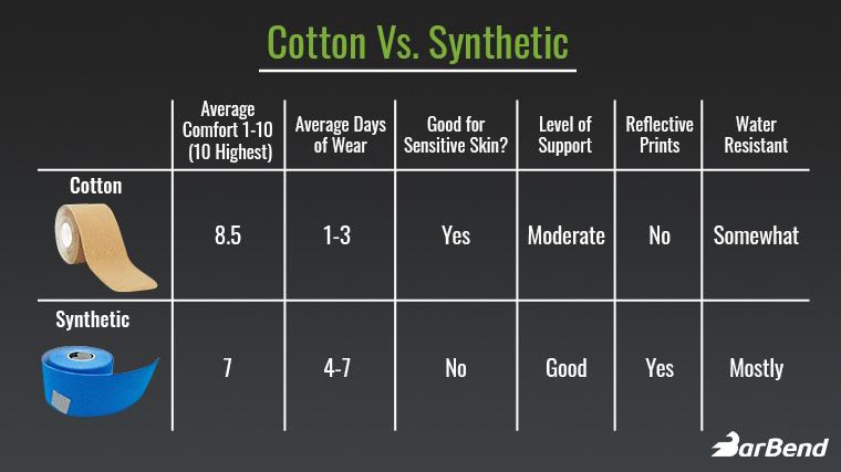 Cotton Vs Synthetic