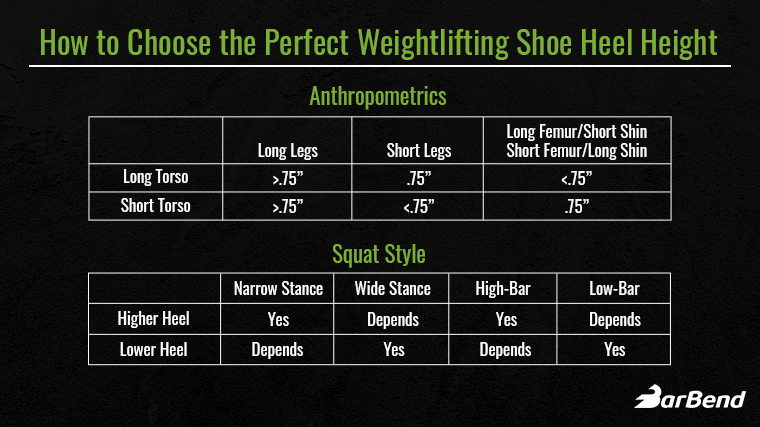 How to choose the perfect weightlifting shoe via heel height and squat style