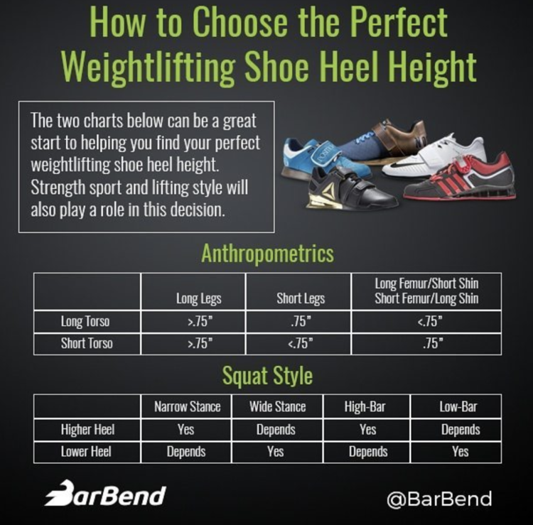 How to Choose the Perfect Weightlifting Shoe Heel Height