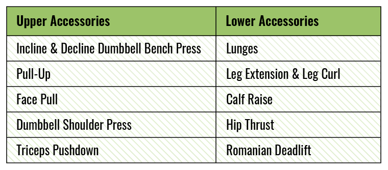 Accessory Exercise Chart