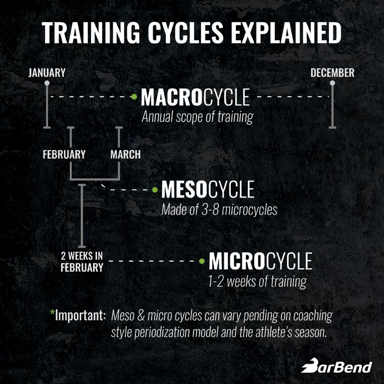 Training Cycles Explained