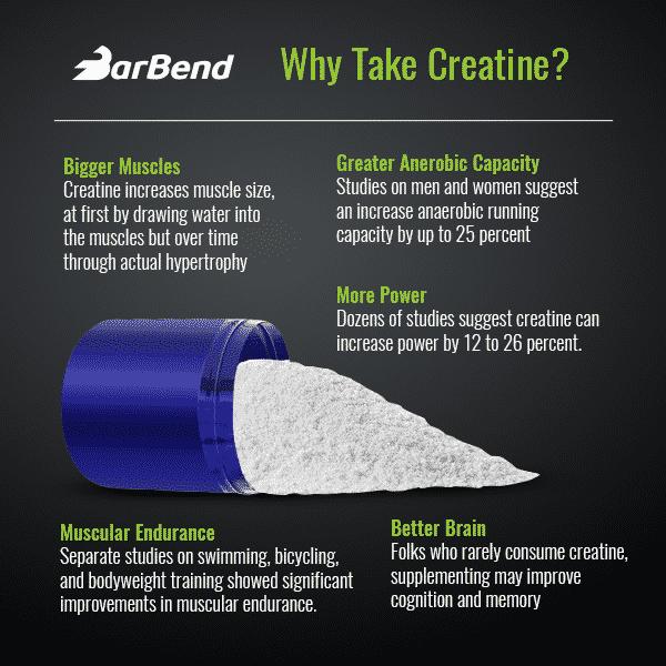 Creatine Benefits Infographic