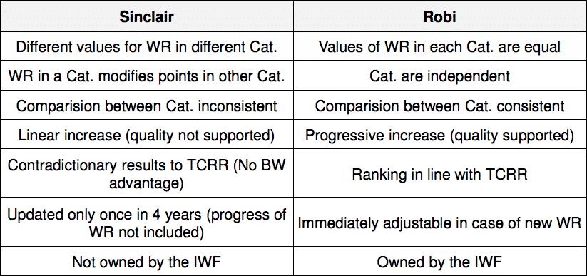 Sinclair vs Robi