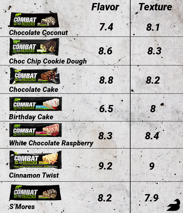 MusclePharm Combat Crunch Flavor and Texture Rankings