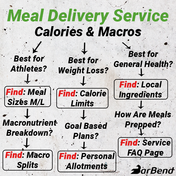 How to Choose Paleo Meal Delivery Service