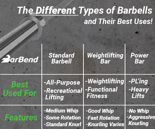 Different Types of Barbells and Best Uses