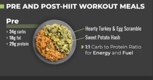 Perfect Pre and Post-HIIT Workout Meals