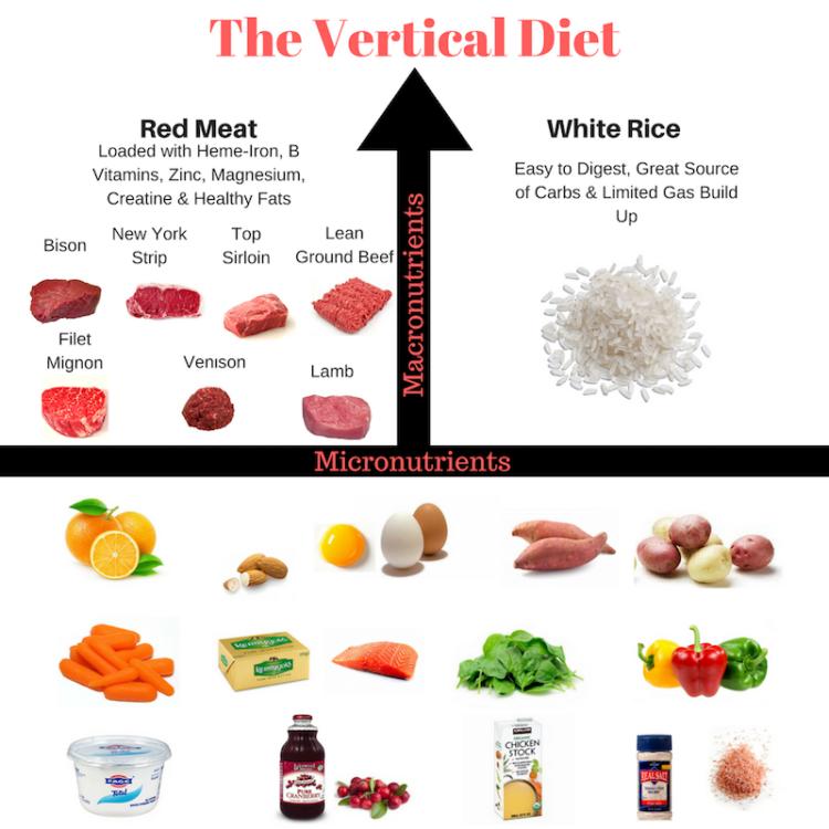 Vertical Diet Guide