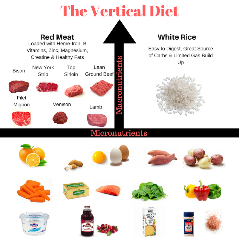Vertical Diet Guide