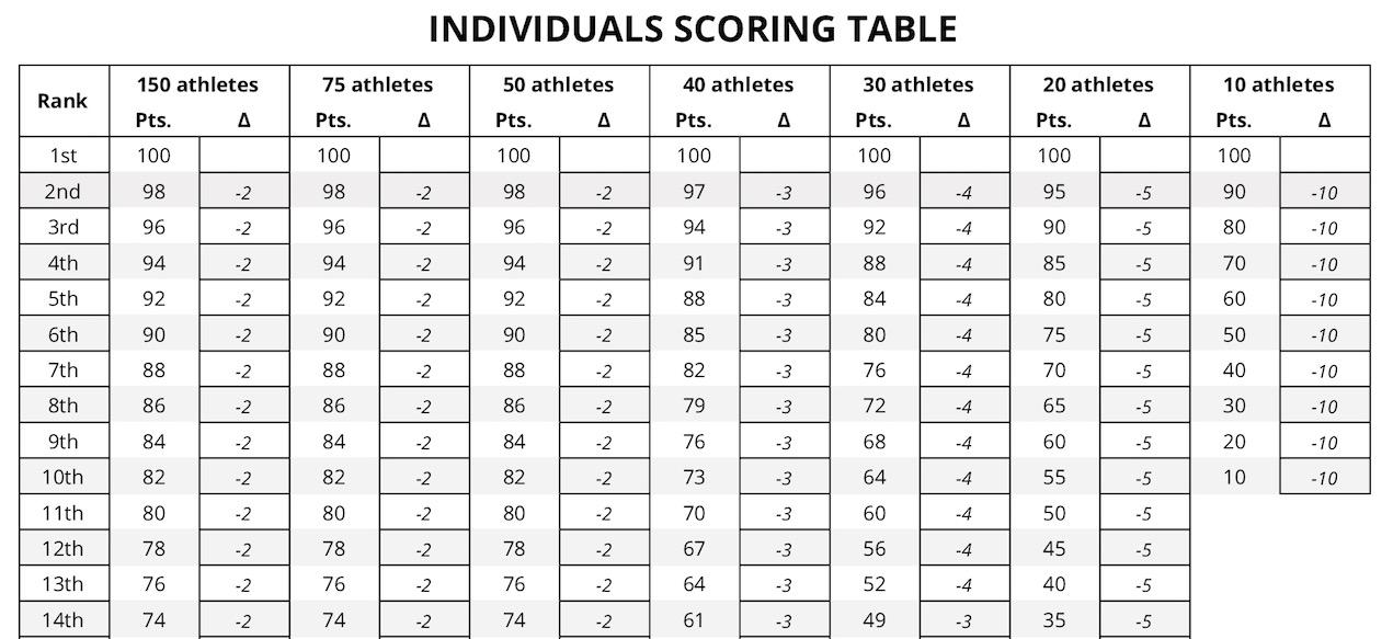 2019 crossfit individual team scoring
