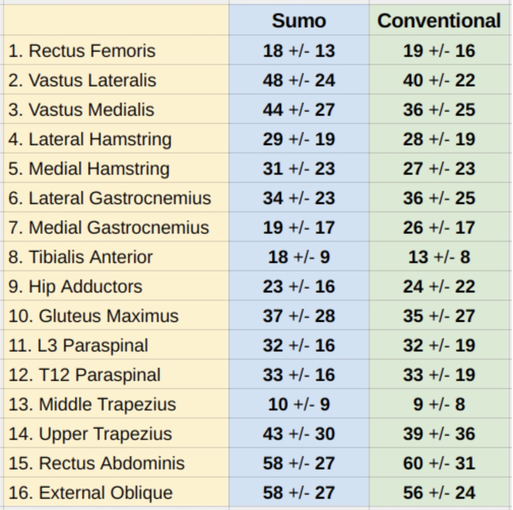 Sumo Versus Conventional Muscles Used