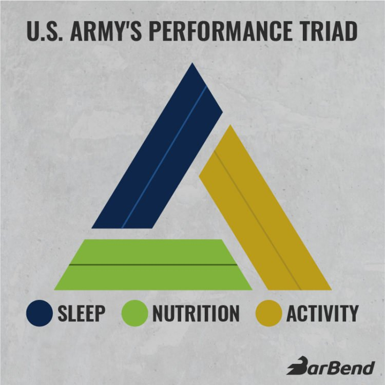 US Army Performance Triad