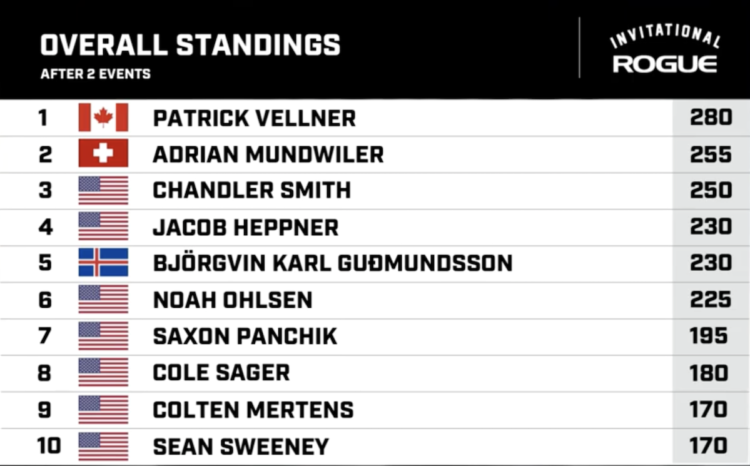 Event 2 Standings