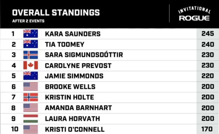 Women's Standings 2 Events