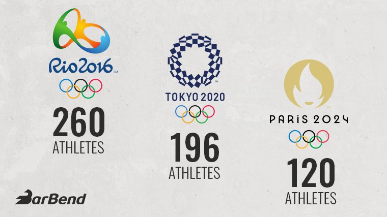 Olympic Athlete Quota