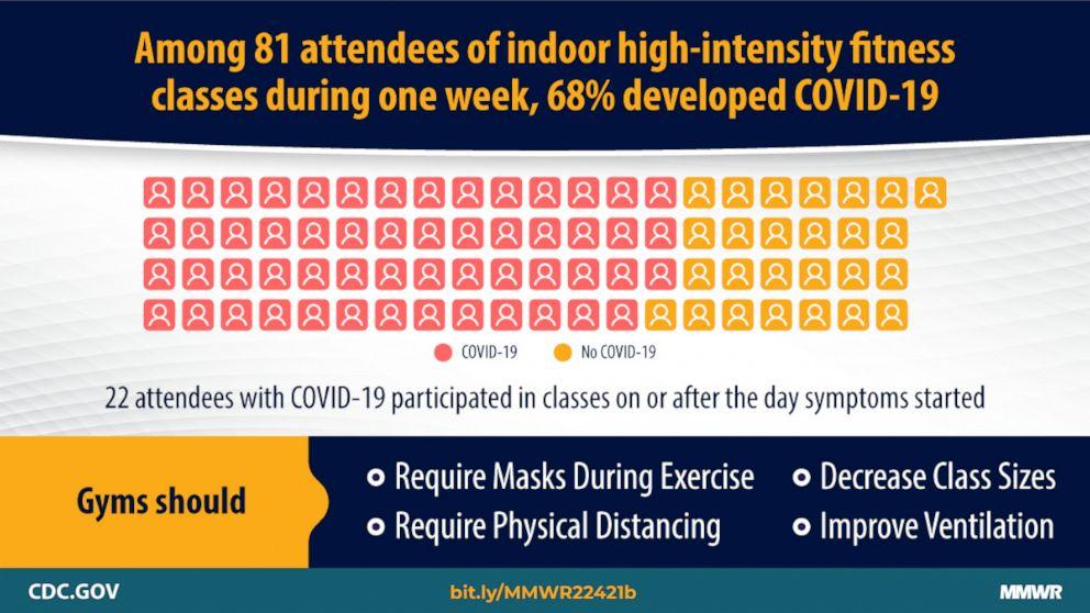 COVID Fitness Transmission CDC