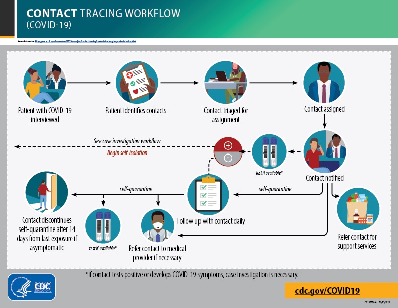 Contract Tracing Workflow