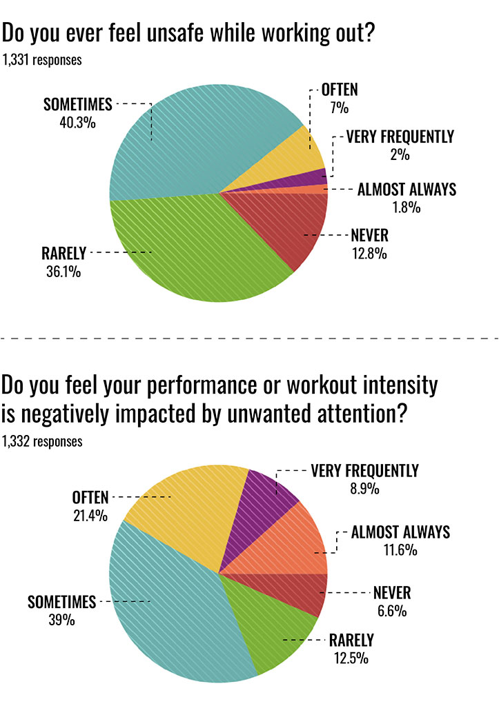Pie chart data. Question 1: Do you ever feel unsafe working out? Responses: Never - 12.8% Rarely - 36.1% Sometimes - 40.3% Often - 7% Very Frequently 2% Almost Always 1.8% Question 2: Do you ever feel your performance or workout intensity is negatively impacted by unwanted attention? Responses: Rarely 12.5% Sometimes 39% Often 21.4% Very Frequently 8.9% Almost Always 11.6% Never 6.6%