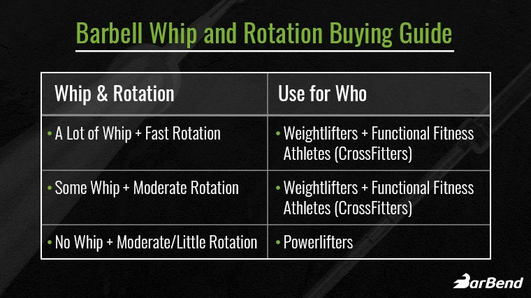 Barbell Whip and Rotation Explained
