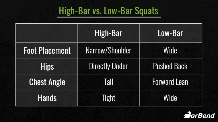 High Bar vs. Low Bar Squat Differences